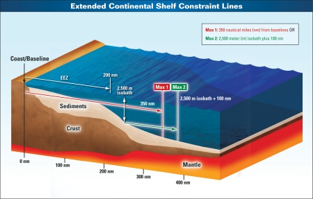 A country may use either constraint line to define the outer limits of its continental shelf: either 350 nautical miles seaward of the baseline, or 100 nautical miles seaward of the 2,500-meter depth contour (isobath).